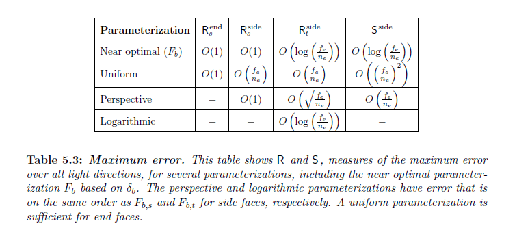 LogPSM_Table_5_3